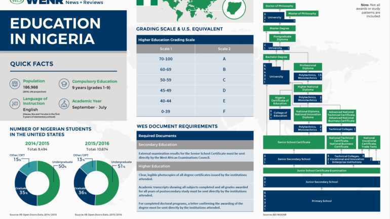 WENR-0317-Country-Profile-Nigeria